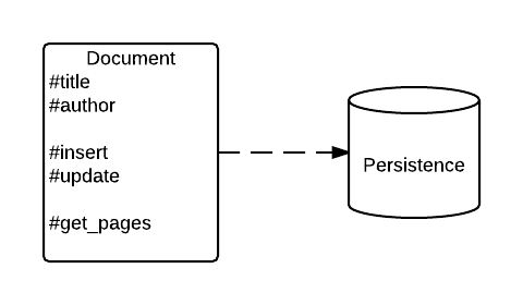 Data & Behavior Object and Persistence Layer